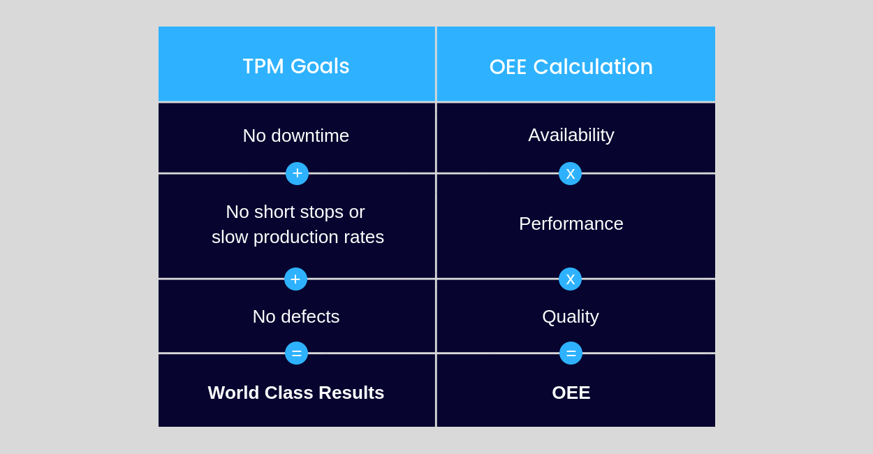 TPM Goals Vs. OEE Calculation